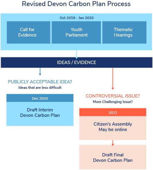Revised Devon Carbon Plan Process