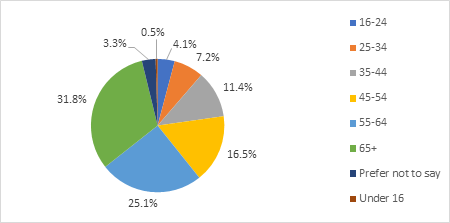 Pie chart showing the split between age categories who responded to the consultation. Less than 1% were under 16. 4% were 16 to 24. 7% were 25 to 34. 11% were 35 to 44. 17& were 45 to 54. 25% were 55 to 64. 32% were over 65. 3% preferred not to say.