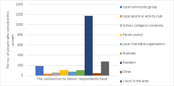 Bar chart showing the connection to Devon respondents have. Almost 1176 people identified as a Devon resident, the most common category. 275 people work in the area, 188 were part of a local community group, 107 were Parish Council, 108 have a business in Devon, 77 a local charity, 60 are educated in Devon, 49 chose 'other' and 38 took part in local sports or activity club.