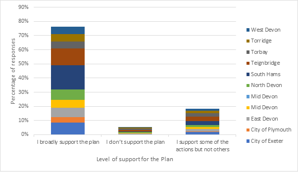 Stacked bar chart showing respondents level of support of the Plan ordered by location. 76% broadly support the plan with respondents from West Devon, Torridge, Torbay, Teignbridge, South Hams, North Devon, Mid Devon, East Devon and the Cities of Exeter and Plymouth. 19% of respondents identified as 'supporting some of the actions but not others'. 5% of total responses did not support the plan.