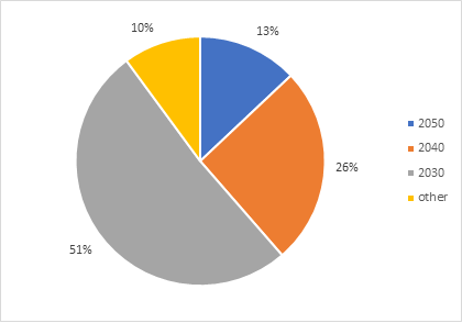 Pie chart showing the split between the date for net-zero supported by respondents. 51% of respondents support 2030. 26% support 2040. 13% support 2050 and 10% support 'other' dates.