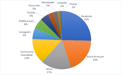 Pie chart showing the split between how respondents heard of the consultation. 25% heard via Facebook, 19% from word of mouth, 17% other, 14% from community newsletter, 6% via Instagram, 6% via a DCERG email, 5% via Twitter, 3% from a Councillor, 2% via newspaper, 2% via LinkedIn and 1% from posters.