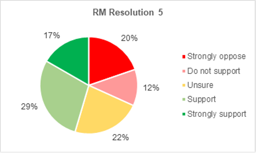 A pie chart showing members support for Roads and Mobility resolution 3. 17% strongly support the resolution. 29% support it. 22% are not sure. 12% do not support it. 20% strongly oppose it.