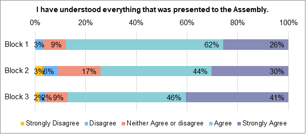 A stacked bar chart displaying how members felt about how much they understood of the information that was presented to the assembly. During block 1, 26% of members strongly agreed that they had understood everything presented to the assembly. 62% agreed. 9% neither agreed nor disagreedd. 3% disagreed. During block 2, 30% of members strongly agreed that they had understood everything presented to the assembly. 44% agreed. 17% neither agreed nor disagreed.6% disagreed. 3% strongly disagreed. During block 3, 41% of members felt that they had understood everything presented to the assembly. 46% agreed. 9% neither agreed nor disagreed. 2% disagreed. 2% strongly disagreed. During block 3, 41% of people strongly agreed that they had understood everything presented to the assembly. 46% agreed. 9% neither agreed nor disagreed. 2% disagreed. 2% strongly disagreed.