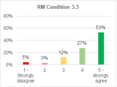 A bar chart showing support for roads and mobility condition 3.3. 53% strongly agree with it. 27% agree. 12% are not sure. 3% disagree. 5% strongly disagree.