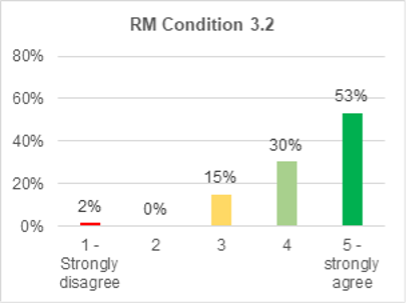 A bar chart showing support for roads and mobility condition 3.2. 53% strongly agree with it. 30% agree. 15% are not sure. 0% disagree. 2% strongly disagree.