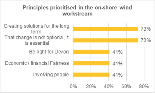 Graph showing the principles consistently prioritized by assembly members when considering their conclusions. 73% of support is in favour of creating solutions for the long term. 73% of support suggests that change is not optional, but essential. 41% of support suggests that conclusions should be right for Devon. 41% of support asks members to consider economic/financial fairness. 41% of support is in favour of involving people.
