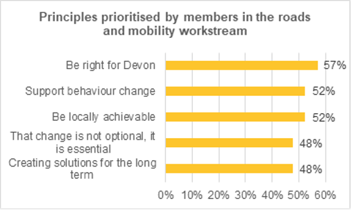 Graph showing the principles consistently prioritized by assembly members when considering their conclusions. 57% of support is in favour of solutions being right for Devon. 52% of support is in favour of supporting behaviour change. 52% of support is in favour of solutions being locally achievable. 48% of support suggests that change is not optional, but essential. 48% of support is in favour of creating solutions for the long-term.