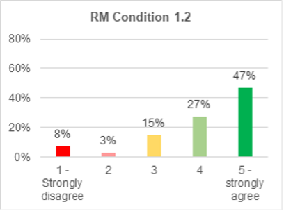 A bar chart showing support for roads and mobility condition 1.2. 47% strongly agree with it. 27% agree. 15% are not sure. 3% disagree. 8% strongly disagree.