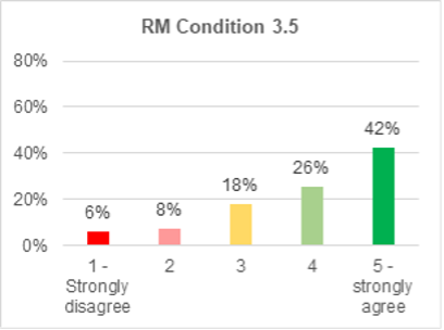 A bar chart showing support for roads and mobility condition 3.5. 42% strongly agree with it. 26% agree. 18% are not sure. 8% disagree. 6% strongly disagree.