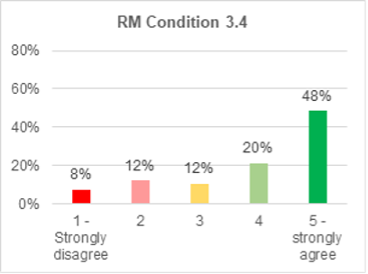 A bar chart showing support for roads and mobility condition 3.4. 48% strongly agree with it. 20% agree. 12% are not sure. 12% disagree. 8% strongly disagree.