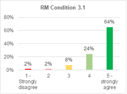 A bar chart showing support for roads and mobility condition 3.1. 64% strongly agree with it. 24% agree. 8% are not sure. 2% disagree. 2% strongly disagree.