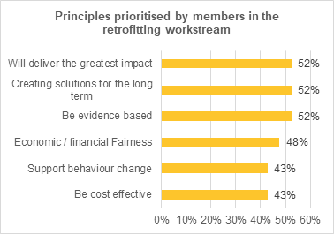 Graph showing the principles consistently prioritized by assembly members when considering their conclusions. 52% of support is in favour of solutions that will deliver the greatest impact. 52% of support is in favour of creating solutions for the long-term. 52% of support is in favour of solutions being ecidence-based. 48% of support is in favour of economic/financial fairness. 43% of support is in favour of supporting behaviour change/ 43% of support is in favour of solutions being cost-effective.