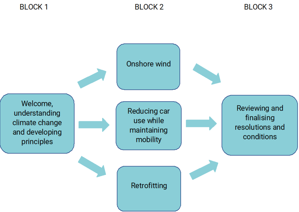 A flow chart describing the structure of the Devon Climate Assembly. Part 1 covers welcoming members and helping them develop an understanding of climate change. Parts 2-4 cover each individual learning and discussion block: onshore wind, transport and retrofitting. The final part covers reviewing and finalizing resolutions and conditions.