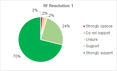 A pie chart showing members support for Retrofitting resolution 1. 70% strongly support the resolution. 24% support it. 2% are not sure. 2% do not support it. 2% strongly oppose it.