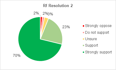 A pie chart showing members support for Retrofitting resolution 2. 70% strongly support the resolution. 23% support it. 3% are not sure. 2% do not support it. 2% strongly oppose it.