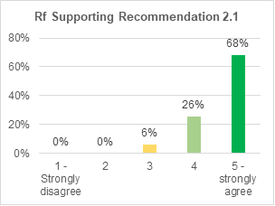 A bar chart showing support for retrofitting condition 2.1. 68% strongly agree with it. 26% agree. 6% are not sure. 0% disagree. 0% strongly disagree.