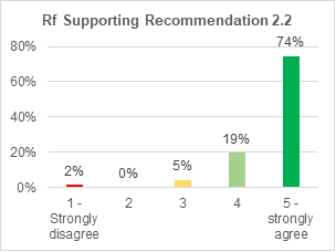 A bar chart showing support for retrofitting condition 2.2. 74% strongly agree with it. 19% agree. 5% are not sure. 0% disagree. 2% strongly disagree.