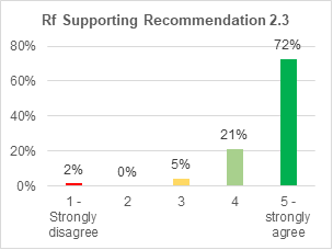 A bar chart showing support for retrofitting condition 2.3. 72% strongly agree with it. 21% agree. 5% are not sure. 0% disagree. 2% strongly disagree.
