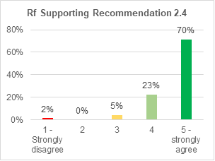 A bar chart showing support for retrofitting condition 2.4. 70%. 23% strongly agree with it. 5% agree. 0% are not sure. 2% disagree. 8% strongly disagree.