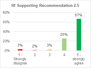 A bar chart showing support for retrofitting condition 2.5. 41% strongly agree with it. 35% agree. 11% are not sure. 5% disagree. 8% strongly disagree.