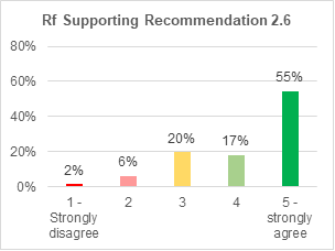 A bar chart showing support for retrofitting condition 2.6. 55% strongly agree with it. 17% agree. 20% are not sure. 6% disagree. 2% strongly disagree.