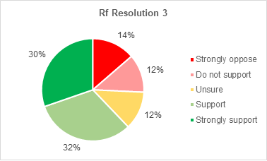 A pie chart showing members support for Retrofitting resolution 3. 30% strongly support the resolution. 32% support it. 12% are not sure. 12% do not support it. 14% strongly oppose it.