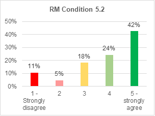 A bar chart showing support for roads and mobility condition 5.2. 42% strongly agree with it. 24% agree. 18% are not sure. 5% disagree. 11% strongly disagree.