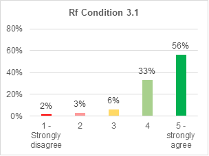 A bar chart showing support for retrofitting condition 3.1. 56% strongly agree with it. 33% agree. 6% are not sure. 3% disagree. 2% strongly disagree.