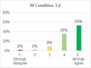 A bar chart showing support for retrofitting condition 3.2. 53% strongly agree with it. 35% agree. 9% are not sure. 2% disagree. 2% strongly disagree.