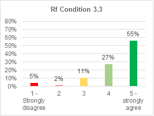 A bar chart showing support for retrofitting condition 3.3. 55% strongly agree with it. 27% agree. 11% are not sure. 2% disagree. 5% strongly disagree.