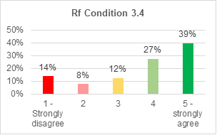 A bar chart showing support for retrofitting condition 3.4. 39% strongly agree with it. 27% agree. 12% are not sure. 8% disagree. 14% strongly disagree.