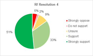 A pie chart showing members support for Retrofitting resolution 4. 51% strongly support the resolution. 33% support it. 9% are not sure. 2% do not support it. 5% strongly oppose it.