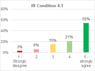A bar chart showing support for retrofitting condition 4.1. 55% strongly agree with it. 21% agree. 15% are not sure. 6% disagree. 3% strongly disagree.