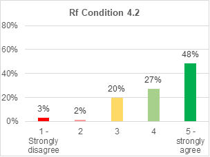 A bar chart showing support for retrofitting condition 4.2. 48% strongly agree with it. 27% agree. 20% are not sure. 2% disagree. 3% strongly disagree.