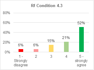 A bar chart showing support for retrofitting condition 4.3. 52% strongly agree with it. 21% agree. 15% are not sure. 6% disagree. 6% strongly disagree.