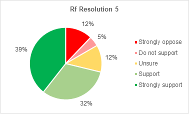 A pie chart showing members support for Retrofitting resolution 5. 39% strongly support the resolution. 32% support it. 12% are not sure. 5% do not support it. 12% strongly oppose it.
