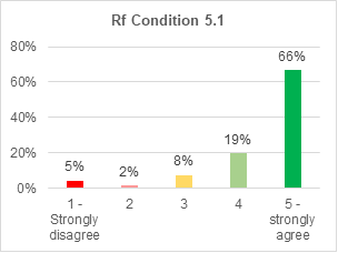 A bar chart showing support for retrofitting condition 5.1. 66% strongly agree with it. 19% agree. 8% are not sure. 2% disagree. 5% strongly disagree.