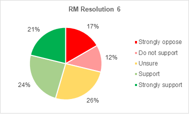 A pie chart showing members support for Roads and Mobility resolution 6. 21% strongly support the resolution. 24% support it. 26% are not sure. 12% do not support it. 17% strongly oppose it.