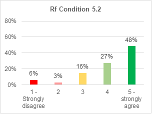 A bar chart showing support for retrofitting condition 5.2. 48% strongly agree with it. 27% agree. 16% are not sure. 3% disagree. 6% strongly disagree.