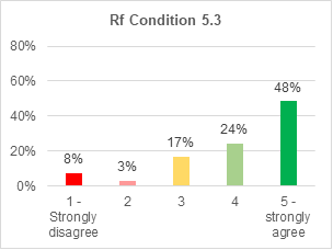 A bar chart showing support for retrofitting condition 5.3. 48% strongly agree with it. 24% agree. 17% are not sure. 3% disagree. 8% strongly disagree.