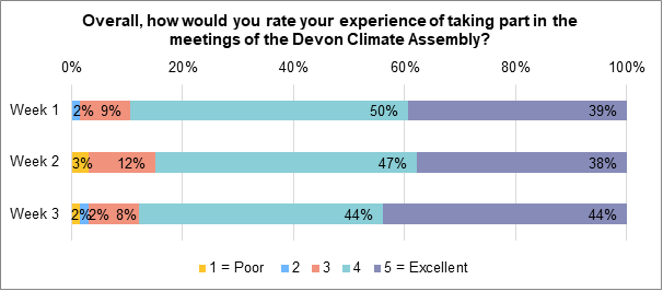 A stacked bar chart displaying how assembly members felt about their experience of taking part in the meetings of the Devon Climate Assembly. 39% of members rated their experience of week 1 'excellent'. 50% of members rated their experience of week 1 'good', 9% of members rated their experience of week 1 'average', 2% of members rated their experience of week 1 'not very good', 0% rated it 'poor'.  38% of assembly members rated their experience of week 2 'excellent', 50% of members rated their experience of week 2 'good', 12% rated their experience of week 2 'average', 3% rated their experience of week 2 'poor'. 44% of members rated their experience of week 3 'excellent', 44% rated their experience of week 3 'good', 8% of members rated their experience of week 3 'average', 2% of members rated their experience of week 3 'not very good', and 2% of members rated their experience of week 3 'poor'.