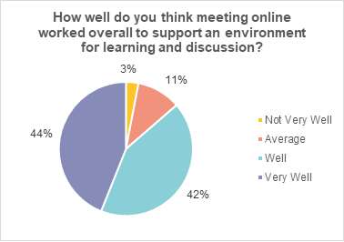 A pie chart showing member's responses to the question 'how well do you think meeting online worked overall to support an environment for learning and discussion?'  44% said this worked very well. 42% said this worked well.  11% said this worked 'average'. 3% said this did not work very well.