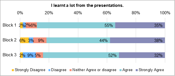 A stacked bar chart displaying to what extent assembly members agreed/disagreed that they 'learnt a lot from the presentations'. For Week 1 presentations, 35% strongly agreed; 55% agreed, 6% neither agreed nor disagreed, 2% disagreed, 2% strongly disagreed. For week 2 presentations, 38% strongly agreed. 44% agreed. 9% neither agreed nor disagreed. 3% disagreed. 6% strongly disagreed. For week 3 presentations, 32% strongly agreed. 52% agreed. 5% neither agreed nor disagreed. 9% disagreed. 1% strongly disagreed.