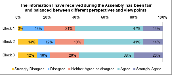 A stacked bar chart showing to what extent members felt that the information they received had been fair and balanced between different viewpoints. During block 14% strongly agreed that they had received balanced and fair information. 47% agreed. 21% neither agree nor disagree. 15% disagreed. 3% strongly disagree. During block 2, 14% of members strongly agreed that they had received fair and balanced information. 41% agreed. 19% neither agreed nor disagreed. 12% disagree. 14% strongly disagree. During block 3, 20% strongly agreed that they had received balanced and fair information. 38% agreed. 20% neither agree nor disagree. 10% disagree. 12% strongly disagree.
