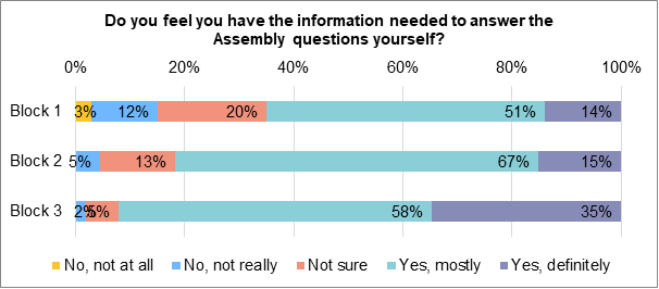A stacked bar chart showing to what extent members felt that they had received enough information to answer the assembly questions themselves. During block 1, 14% answered 'yes, definitely/ 51% answered 'yes, mostly'. 20% neither answered 'not sure'. 12% answered 'no, not really'. 3% answered 'no, not at all'. During block 2, 15% of members answered 'yes definitely'. 67% answered 'yes, mostly'.. 13% answered 'not sure'. 5% answered 'no, not really'.. During block 3, 35% answered 'yes, definitely' 58% answered 'yes mostly'. 5% answered 'not sure'. 2% answered 'no not really.