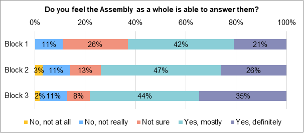 A stacked bar chart showing to what extent members felt that the assembly as a whole was able to answer the questions they were given. During block 1, 21% answered 'yes, definitely', 42% answered 'yes, mostly'. 26% answered 'not sure'. 11% answered 'no, not really. During block 2, 26% of members answered 'yes, definitely'. 47% answered 'yes, mostly'. 13% answered 'not sure'. 11% answered 'no, not really'. 3% answered 'no, not at all'.. During block 3, 35% answered 'definitely'. 44% answered 'yes, mostly'. 8% answered 'not sure'. 11% answered 'no, not really'. 2% answered 'no, not at all'