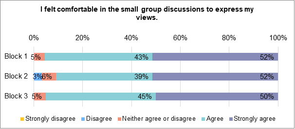 A stacked bar chart showing to what extent members felt comfortable to express their views in the small group discussions. During block 1, 50% strongly agreed. 43% agreed. 5% neither agreed nor disagreed. 0% disagreed. 0% strongly disagreed.During block 2 52% strongly agreed. 39% agreed. 6% neither agreed nor disagreed. 3% disagreed. 0% strongly disagreed. During block 3, 50% strongly agreed, 45% agreed and 5% neither agreed nor disagreed. 0% disagreed nor strongly disagreed.