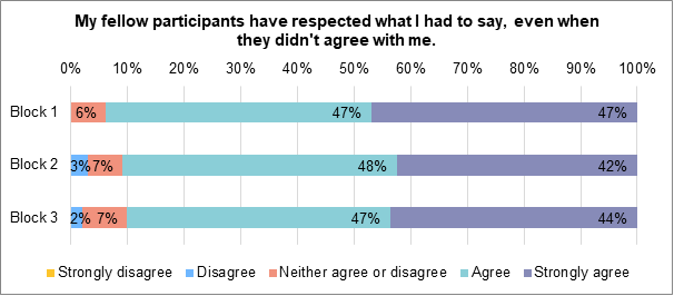 A stacked bar chart showing to what extent people felt that their fellow participants respected what they had to say, even if they disagreed. During block 1 47% strongly agreed. 47% agreed. 6% neither agreed nor disagreed. 0% disagreed nor strongly disagreed. During block 2, 42% strongly agreed. 48% agreed. 7% neither agreed nor disagreed. 3% disagreed. During block 3 44% strongly agreed. 47% agreed. 7% neither agreed nor disagreed. 2% disagreed. 0% strongly disagreed.