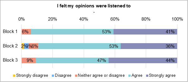 A stacked bar chart showing to what extent people felt that their opinions were listened to. During block 1, 41% strongly agreed. 53% agreed. 6% neither agreed nor disagreed. 0% disagreed nor strongly disagreed. During block 2, 36% strongly agreed. 53% agreed. 6% neither agreed nor disagreed. 3% disagreed. 2% strongly disagreed. During block 3, 44% strongly agreed. 47% agreed. 9% neither agreed nor disagreed. 0% disagreed. 0% strongly disagreed.